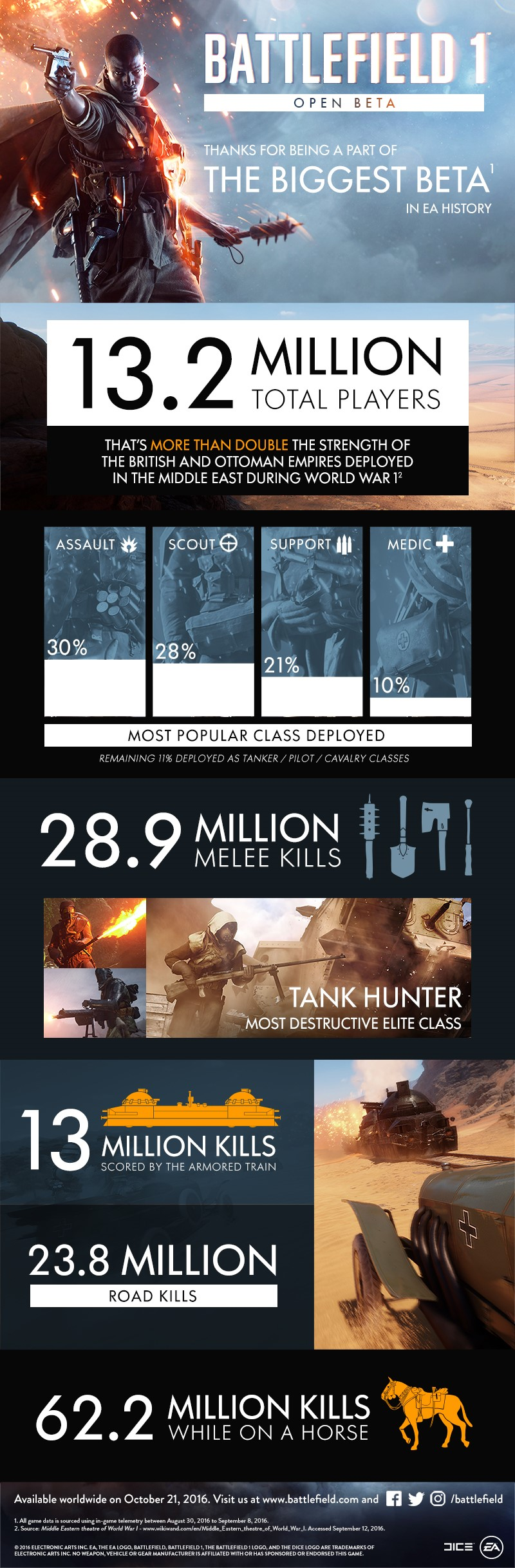 battlefield-1-beta-stats