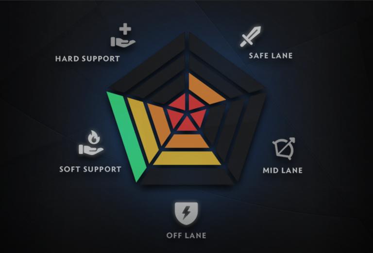 Image result for Rombak Sistem Matchmaking Game Dota 2