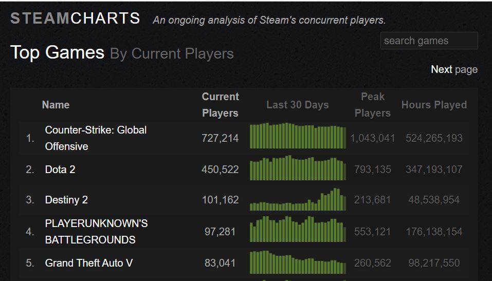Steam Chart Gta