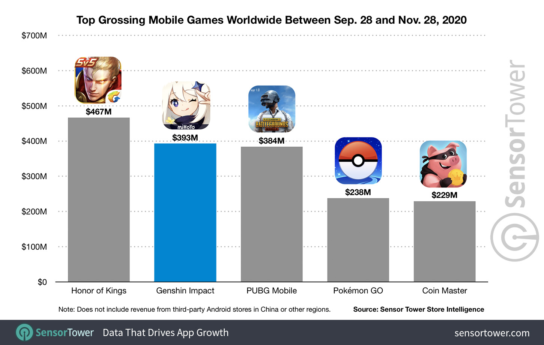Top Grossing Mobile Games Worldwide Sep 28 Nov 28 2020