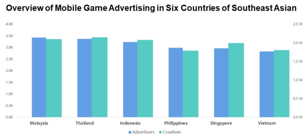 Game Seluler Asia Tenggara