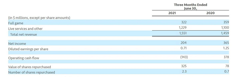Laporan Finansial EA (Satuan Dolar AS)